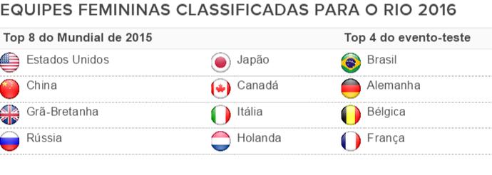 Equipes femininas classificadas para as Olimpíadas (Foto: Fonte: FIG)