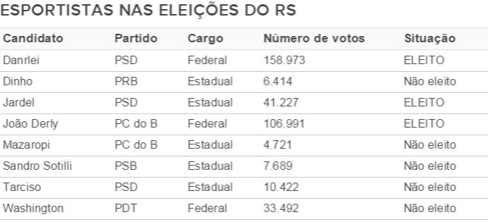 eleições rs esportistas danrlei jardel (Foto: Reprodução)