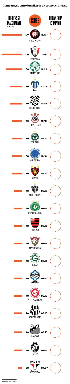 Comparação dos preços de ingressos da primeira divisão do futebol brasileiro em 2015 (Foto: Infográfico: Giovana Tarakdjian )