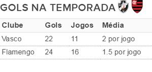 Gols Vasco e Fla no ano (Foto: GloboEsporte.com)