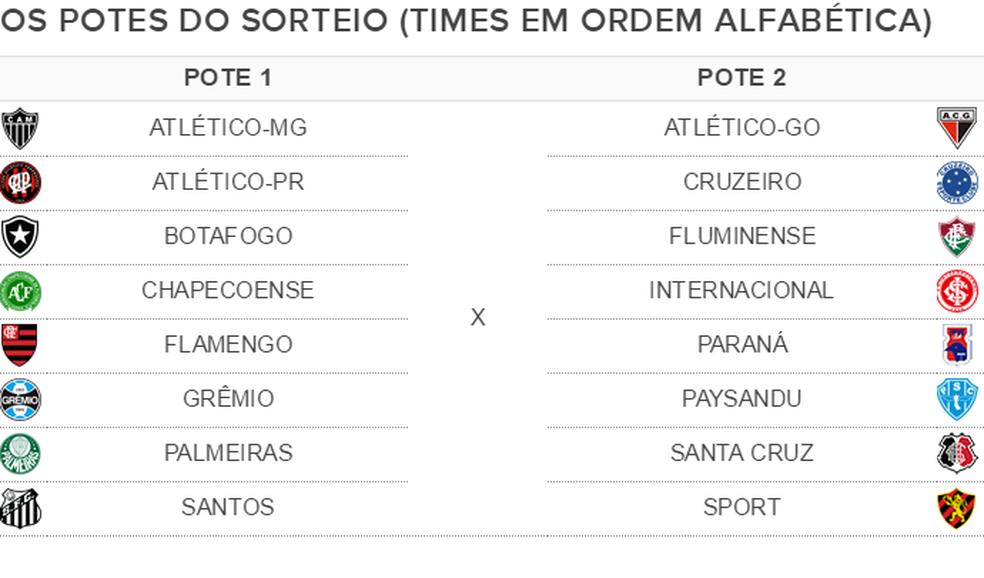 Potes do sorteio das oitavas de final da Copa do Brasil (Foto: GloboEsporte.com)
