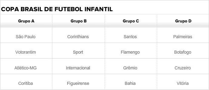 Grupos Copa Brasil de Futebol Infantil (Foto: GloboEsporte.com)