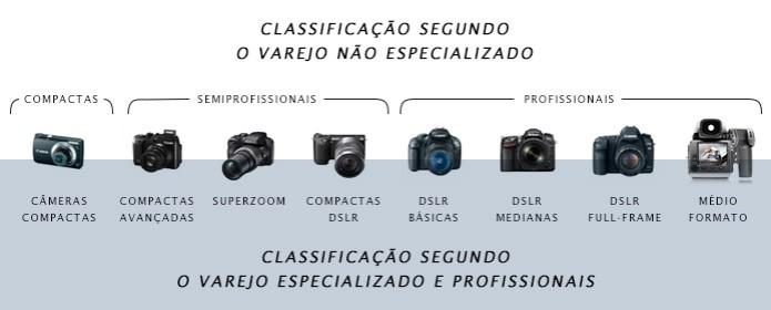 Quadro comparativo de tipos de câmeras segundo o varejo, acima, e segundo o varejo especializado e profissionais, abaixo (Foto: TechTudo / Adriano Hamaguchi) (Foto: Quadro comparativo de tipos de câmeras segundo o varejo, acima, e segundo o varejo especializado e profissionais, abaixo (Foto: TechTudo / Adriano Hamaguchi))