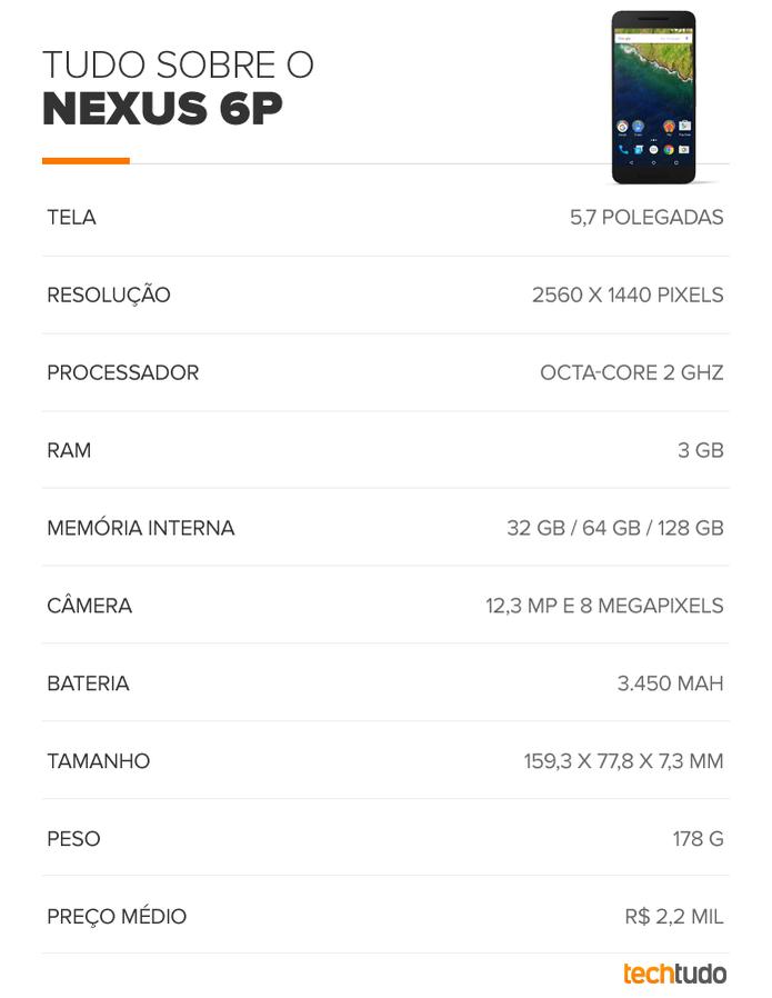 Tabela de especificações técnicas do Nexus 6P (Foto: Arte/TechTudo)