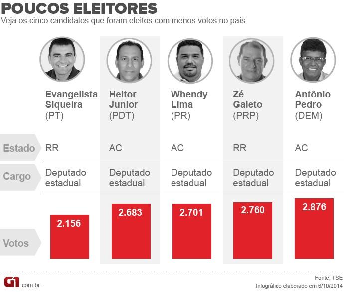 Candidatos eleitos com menos votos