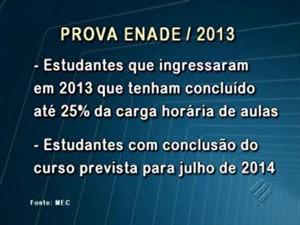 Enade (Foto: Reprodução)