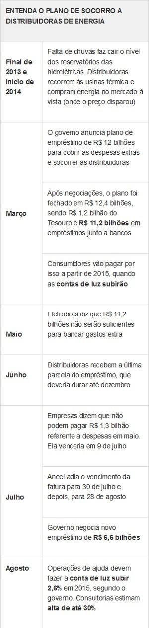 Entenda empréstimo às distribuidoras - set/14 (Foto: G1)
