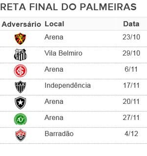 Palmeiras tabela 7 rodadas (Foto: Reprodução)