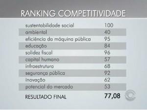 Indicadores estão dentro destas categorias (Foto: Reprodução/RBS TV)