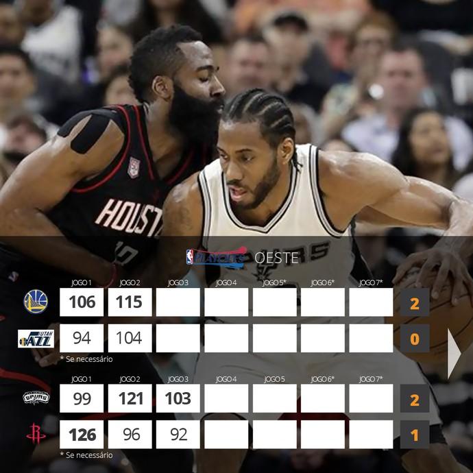 Tabela atualizada Jogo 3 Leste (Foto: Arte/Globoesporte.com)