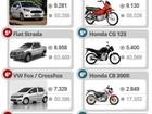 Veja 10 carros e 10 motos mais vendidos em julho de 2015