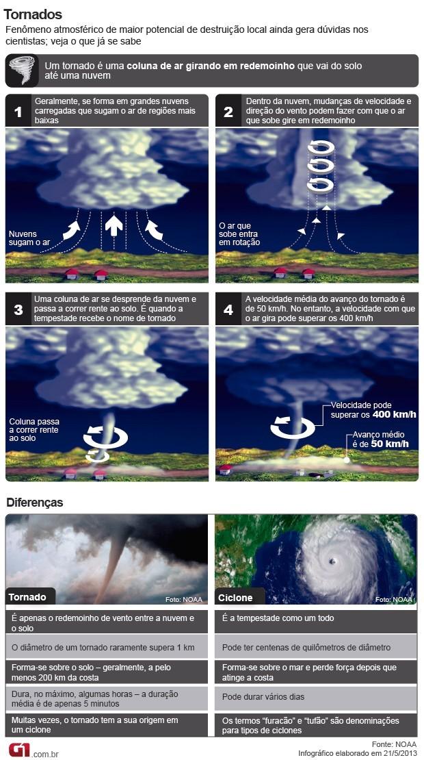 Infográfico explica diferença entre o tornado e um ciclone (Foto: G1)