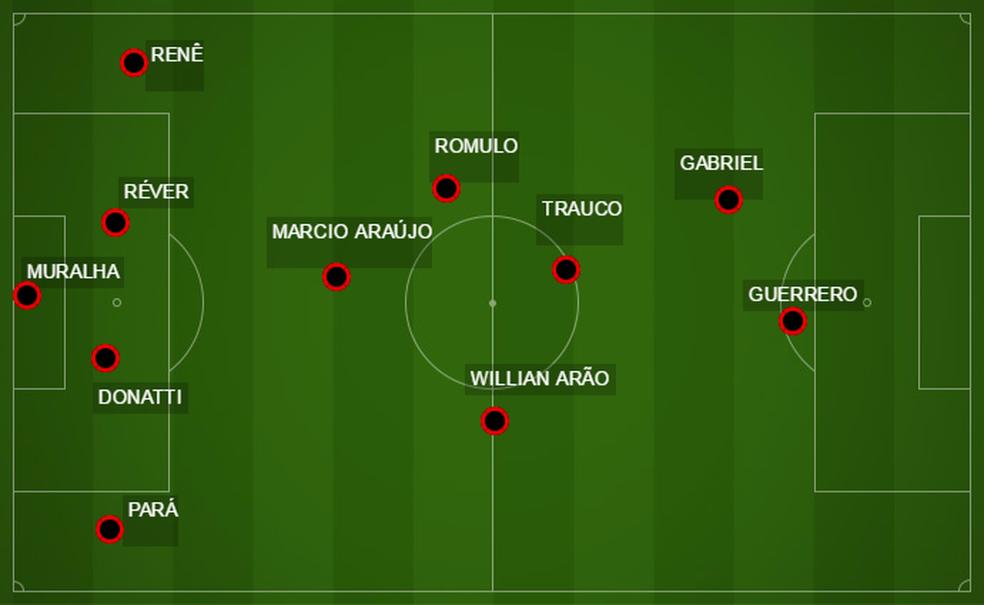 Teste realizado nesta terça-feira no CT do Flamengo (Foto: Reprodução)