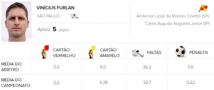 Info árbitros - Vinícius Furlan (Foto: Editoria de Arte)