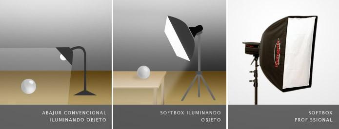 dicas-iluminacao-explicacao-softbox