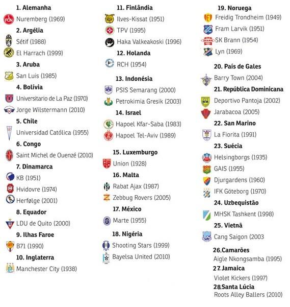 Lista dos campeões que já foram rebaixados no ano seguinte (Foto: Reprodução SporTV)