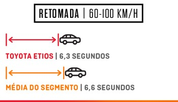 Toyota Etios Retomada (Foto: Autoesporte)