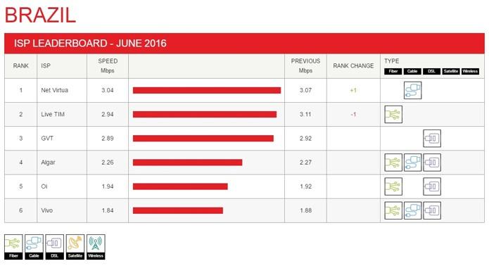 Relatório do Netflix mostra que velocidade média de provedores continua a cair (Foto: Reprodução/Netflix)