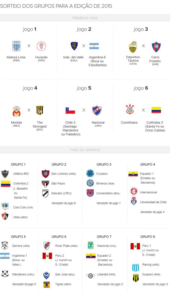 info grupos libertadores - 2 (Foto: arte esporte)