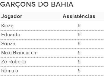garçons do Bahia na temporada (Foto: Arte/GloboEsporte.com)