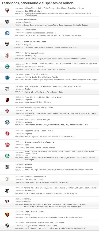 INFO - Suspensos e pendurados 36ª rodada  brasileirão (Foto: Editoria de Arte / Globoesporte.com)