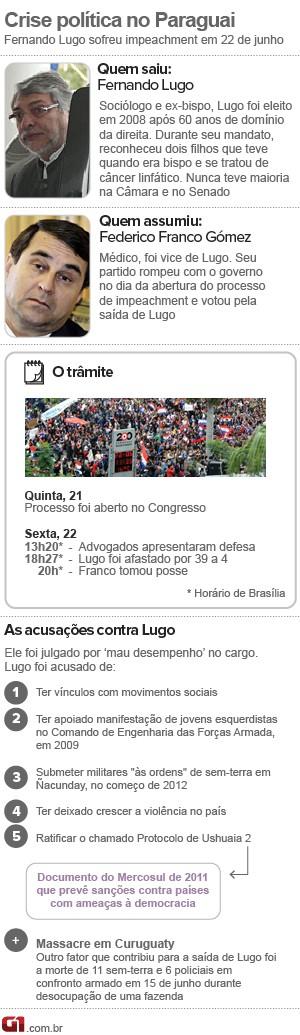 infografico cronologia paraguai 26/6 (Foto: 1)