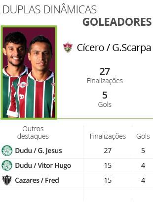 INFO Balanço do Brasileirão - Duplas Goleadora (Foto: infoesporte)