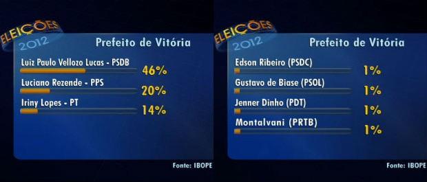 Ibope divulga resultado de pesquisa eleitoral em Vitória (Foto: Reprodução/TV Gazeta)
