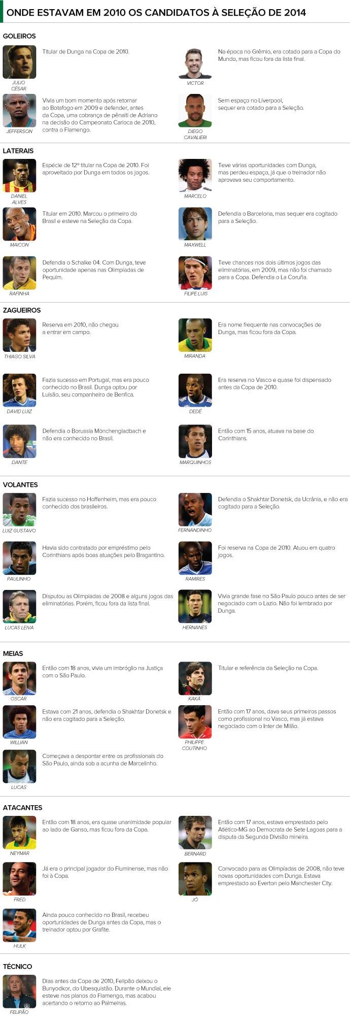 INFO Seleção Brasil 2014 (onde estavam os jogadores) (Foto: Editoria de Arte)