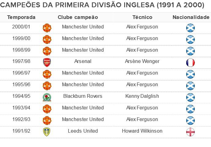 Campeoes-da-Premier-League-1991-a-2000