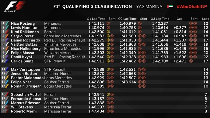 Confira o resultado final do treino classificatório para o GP de Abu Dhabi (Foto: Divulgação)