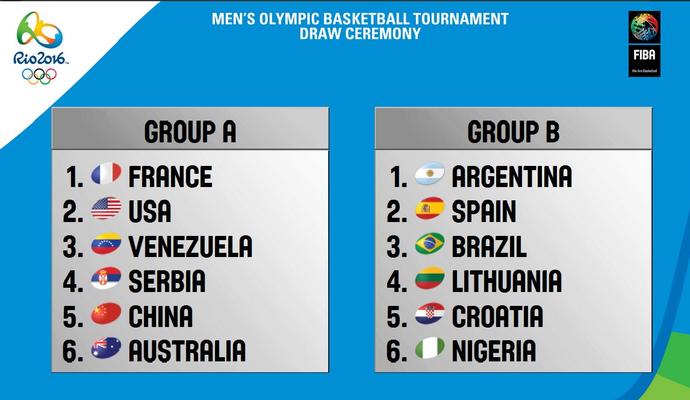 Grupos basquete masculino Olimpíadas rio 2016 (Foto: Reprodução/Twitter)