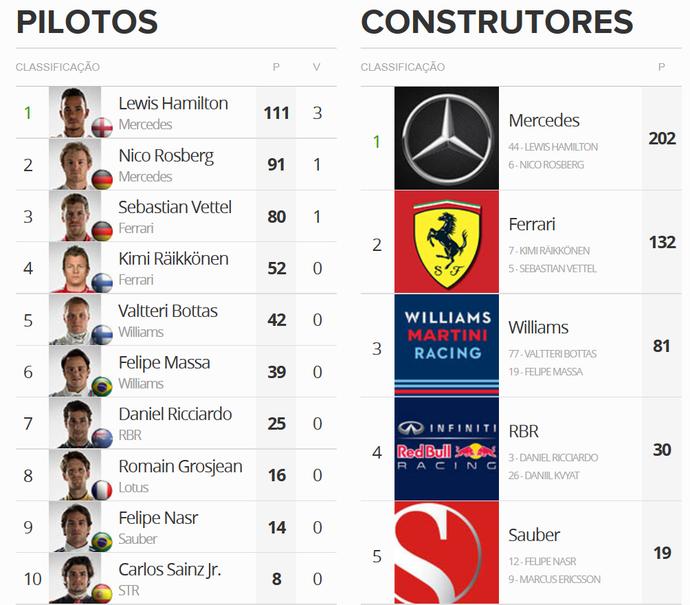 Classificação do Mundial de Pilotos e Construtores após o GP da Espanha de Fórmula 1 (Foto: GloboEsporte.com)