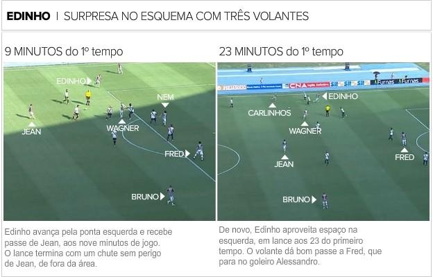 Esquema Fluminense três volantes (Foto: Infografia)