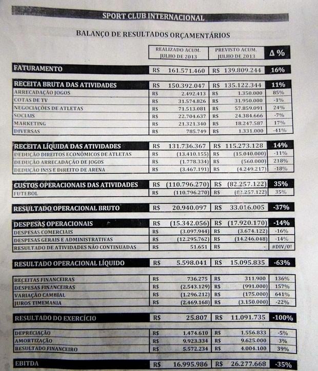 Balanço financeiro que será apreciado pelo Conselho Deliberativo do Inter (Foto: Reprodução )