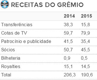 Tabela receitas Grêmio (Foto: Reprodução)