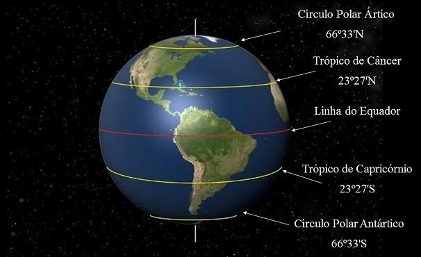 Linha do Equador, Trópicos e Círculos Polares são perpendiculares ao eixo de rotação da Terra (Foto: Divulgação/ Planetário do Rio de Janeiro)