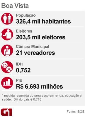Raio-x eleições em Boa Vista (Foto: Arte/G1)