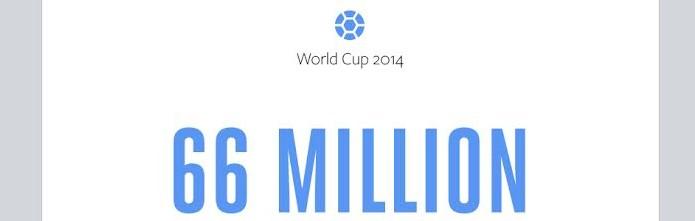 Facebook bate recorde de interações com 66 milhões de posts, comentários e curtidas (Foto: Divulgação/Facebook)