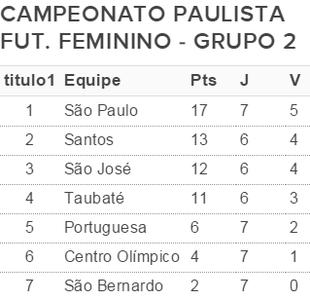 Classificação Paulista Futebol Feminino (Foto: GloboEsporte.com)