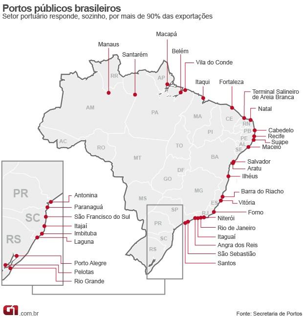 Mapa dos portos do Brasil (Foto: Editoria de Arte/G1)