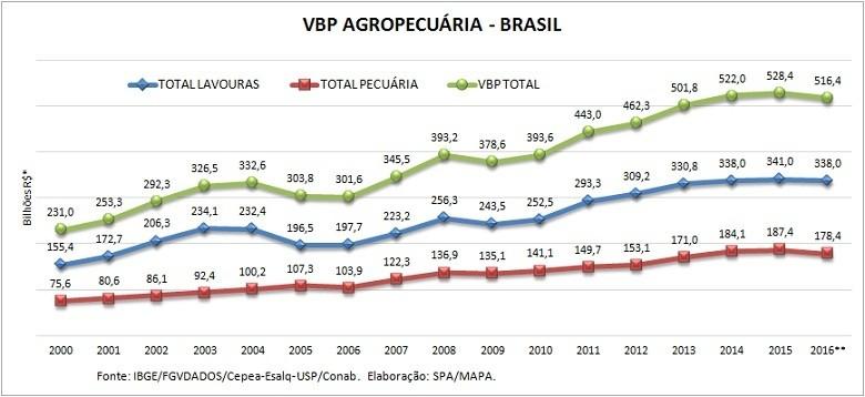 economia-agro-vbp-julho16 (Foto: Mapa)