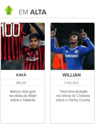 Radar da Copa em alta Kaká e William (Foto: Editoria de Arte)