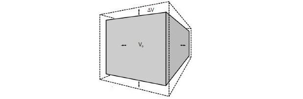Dilatação volumétrica (Foto: Reprodução)
