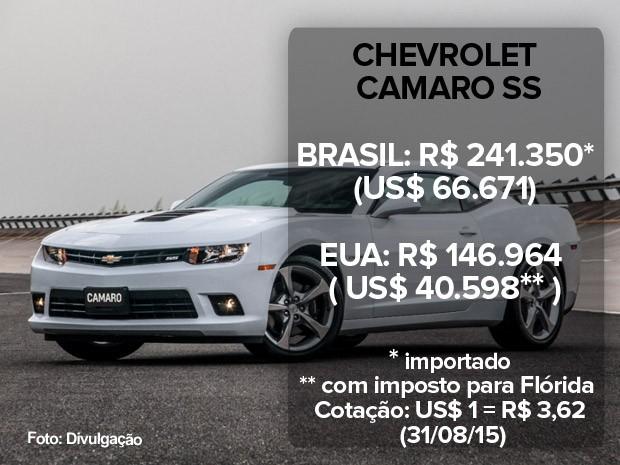 Chevrolet Camaro: preço no Brasil e nos EUA (atualizado em 31/08/15) (Foto: Divulgação)