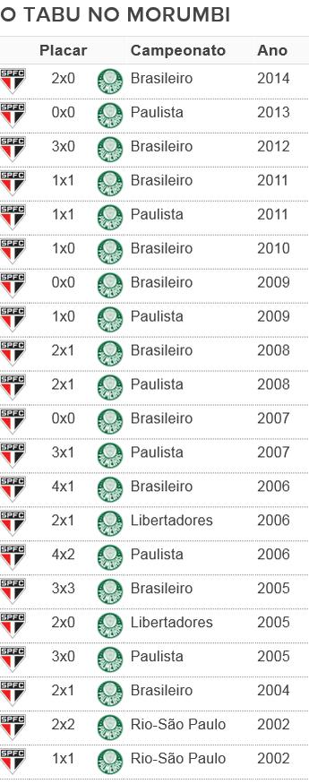 tabela tabu São Paulo x Palmeiras Morumbi (Foto: GloboEsporte.com)