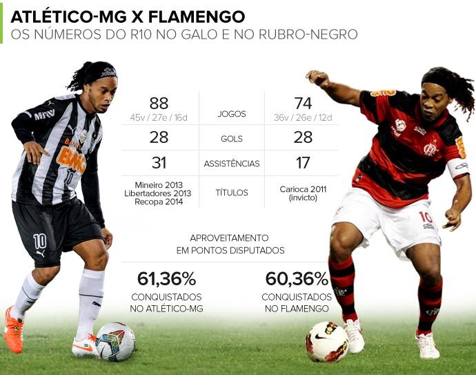 Info NÚMEROS Ronaldinho no Atlético-MG e Flamengo (Foto: Infoesporte)