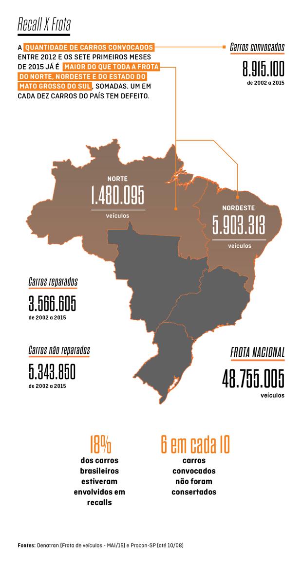 Recall x frota: quantidade de carros convocados em 2015 supera as frotas de Norte, Nordeste e Mato Grosso do Sul, somadas (Foto: Autoesporte)