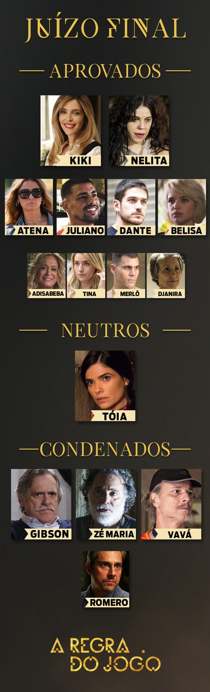 Público avaliou as atitudes dos personagens na ferramenta de Juízo Final (Foto: TV Globo)