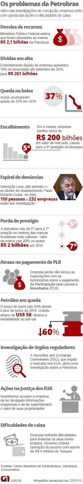 Petrobras reduz investimentos e desacelera ritmo de projetos
